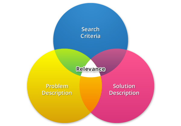 How to Improve the Relevance? : Improve Online Marketing Results ...